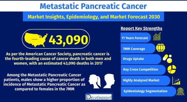 metastatic-pancreatic-cancer-mpc-market-size-and-share-analysis