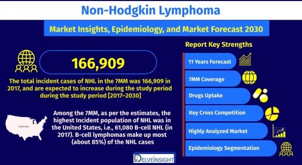 non-hodgkins-lymphoma-market