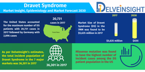 Dravet-Syndrome-Market-Analysis