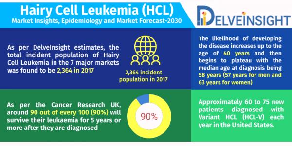 Hairy Cell Leukemia (HCL) Market Insight, Epidemiology and Market Forecast