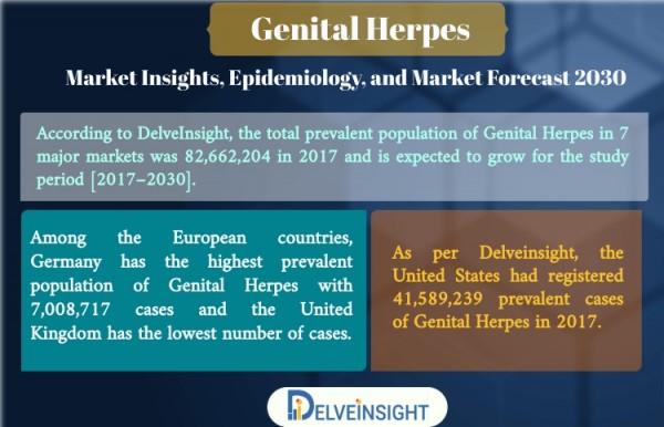 Genital Herpes market