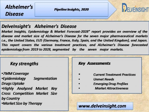 Alzheimer's disease Pipeline Insight, 2020