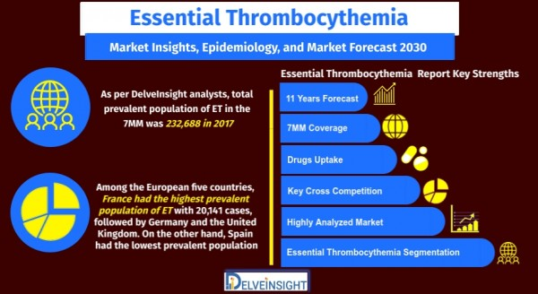 Essential-Thrombocythemia-Market-Size-and-Share