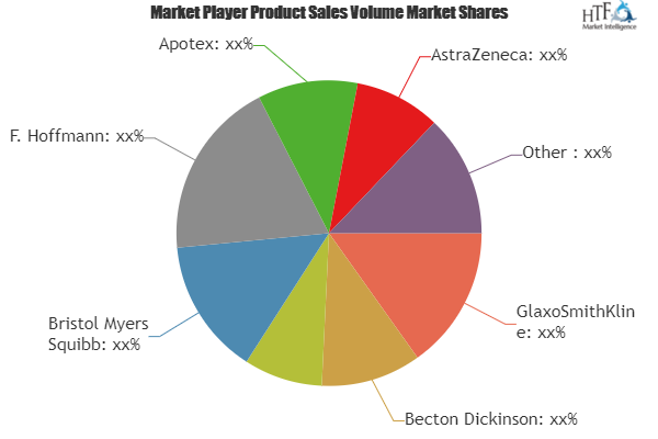 Gynecological Cancers Market SWOT Analysis 2019-2025 |