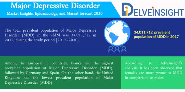 Major Depressive Disorder Market
