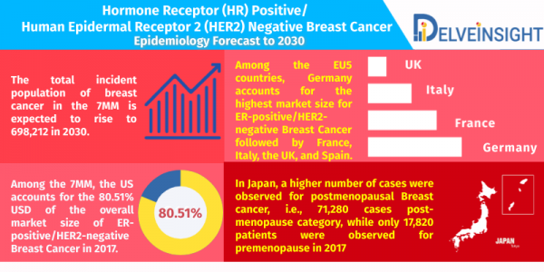 HR-Positive-HER2-Negative-Breast-Cancer-epidemiology-forecast