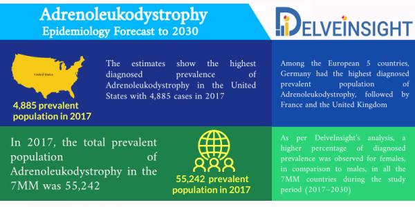 Adrenoleukodystrophy Epidemiology
