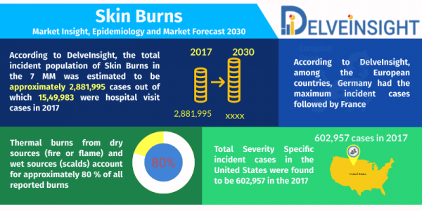Skin Burns Market