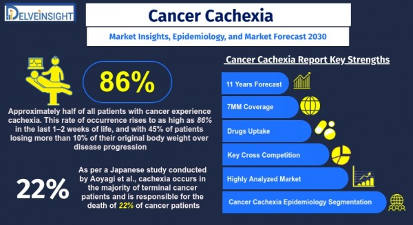 Cancer-Cachexia-Market-Size-and-Share