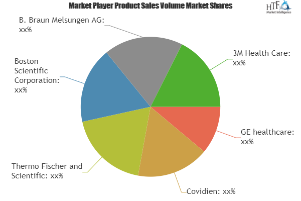 Hospital Supplies Market to Witness Huge Growth by 2025 | GE
