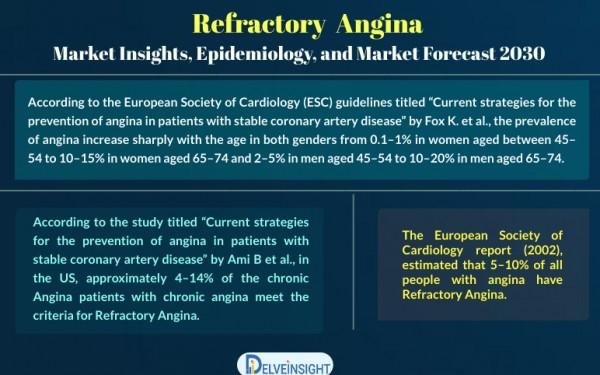 refractory angina