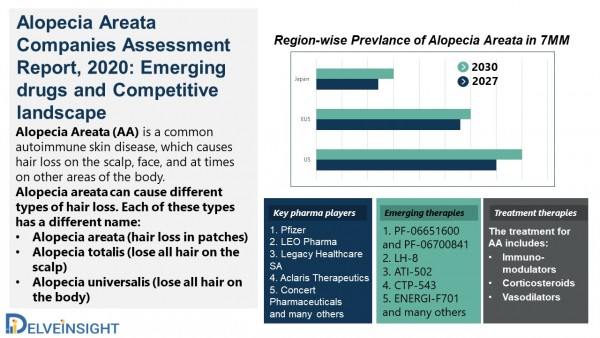 Alopecia Areata Companies Assessment Report, 2020: Emerging drugs and Competitive landscape