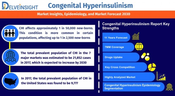 Congenital-Hyperinsulinism-Market-Size-and-Share-analysis