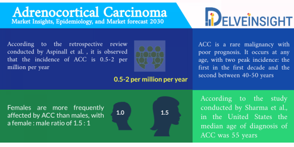 Adrenocortical Carcinoma Market