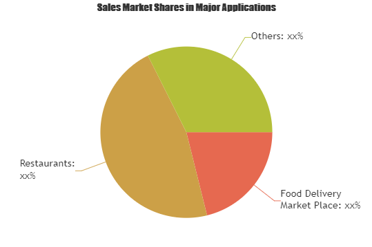 Food Delivery Mobile Application Market Growing Popularity and