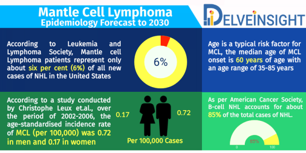 Mantle Cell Lymphoma Epidemiology Forecast
