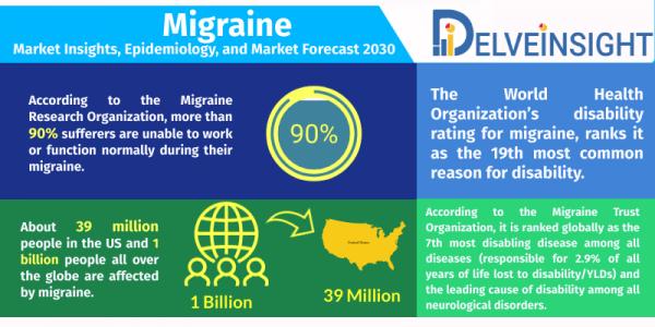 Migraine Market Insight, Epidemiology and Market Forecast