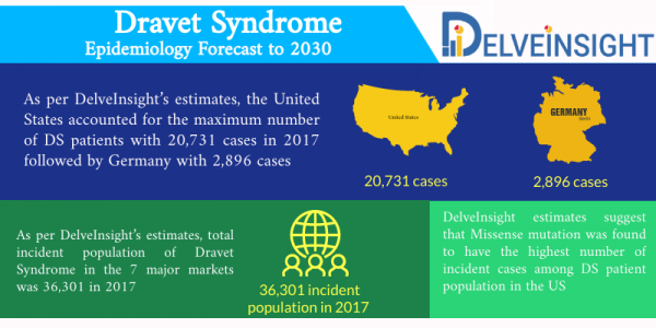 Dravet Syndrome Epidemiology