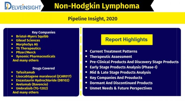 non-hodgkins-lymphoma-nhl-pipeline-insight