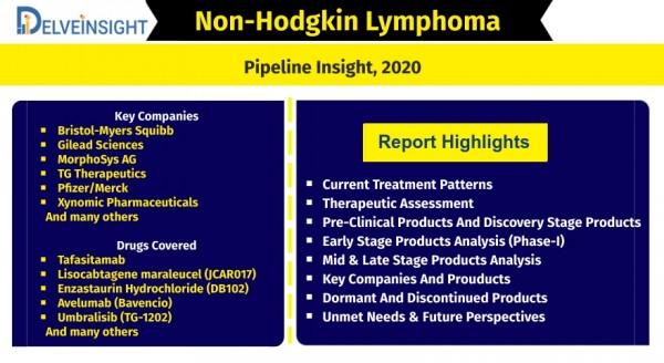 non-hodgkins-lymphoma-nhl-pipeline-insight