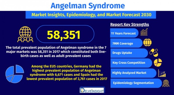 angelman-syndrome-market-forecastangelman-syndrome-market-forecast