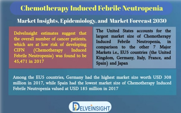 Chemotherapy Induced Febrile Neutropenia