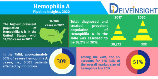 Hemophilia-A-Pipeline-Analysis