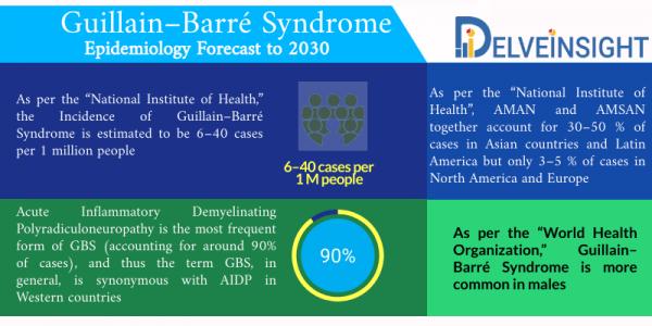 Guillain-Barré Syndrome Epidemiology
