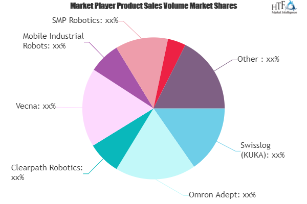 SLAM Robots Market – Major Technology Giants in Buzz Again