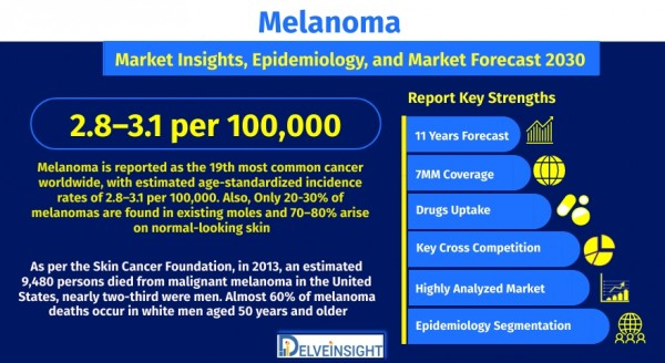 melanoma-market-size-share-trends-growth-analysis