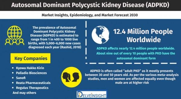 autosomal-dominant-polycystic-kidney-disease-ADPKD-market