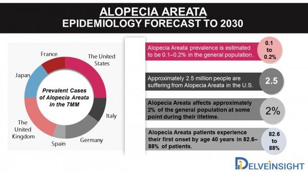 Alopecia Areata Epidemiology Forecast to 2030