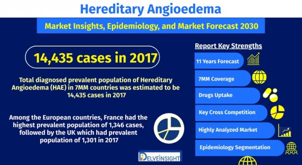 hereditary-angioedema-market-size-and-share-analysis