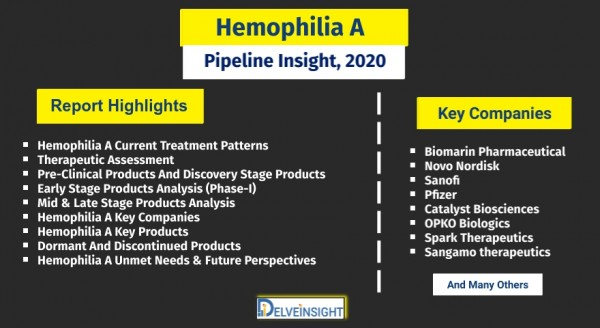 Hemophilia-A-Pipeline-Assessment