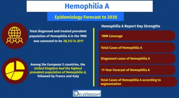 Hemophilia-A-Epidemiology-Forecast