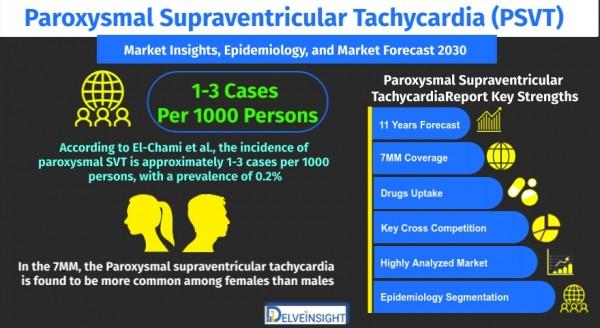 paroxysmal-supraventricular-tachycardia-market
