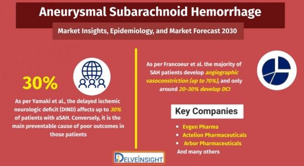 Aneurysmal-Subarachnoid-Hemorrhage-Market-Analysis
