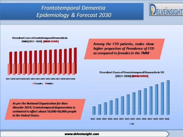 Frontotemporal Dementia Epidemiology Forecast to 2030, Leading Companies and Competitive Analysis By DelveInsight