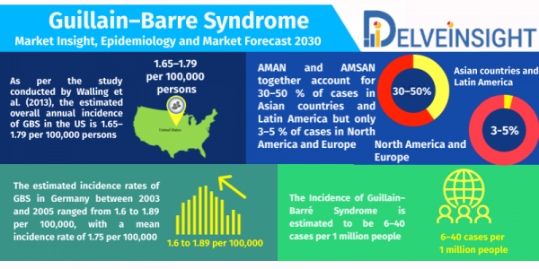 Guillain-Barre-Syndrome-Market-Analysis