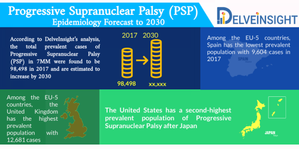 Progressive Supranuclear Palsy Epidemiology