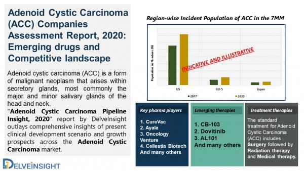 Adenoid Cystic Carcinoma (ACC) Companies Assessment Report, 2020: Emerging drugs and Competitive landscape