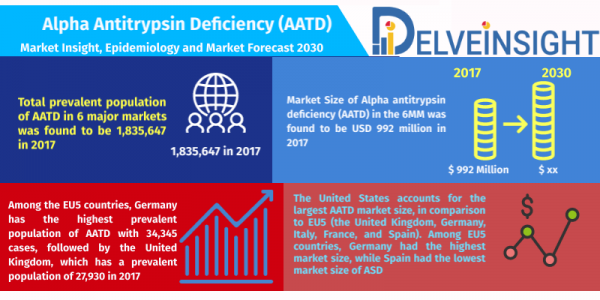 Alpha-Antitrypsin-Deficiency-Market-Analysis