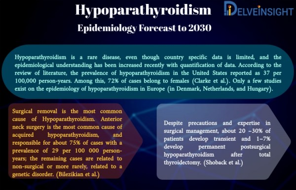 Hypoparathyroidism Epidemiology