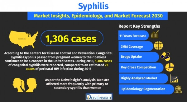 syphilis-market-size-share-trends-growth-analysis