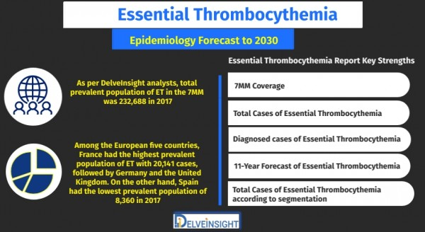 Essential-Thrombocythemia-Epidemiology-Forecast