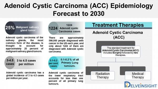 Adenoid Cystic Carcinoma (ACC) Epidemiology Forecast to 2030