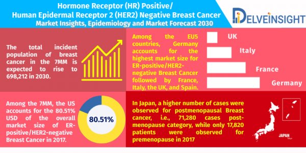 Hormone-Receptor-hr-positive-Human-Epidermal-Receptor-2-HER2-negative-Breast-Cancer-Market-Insights