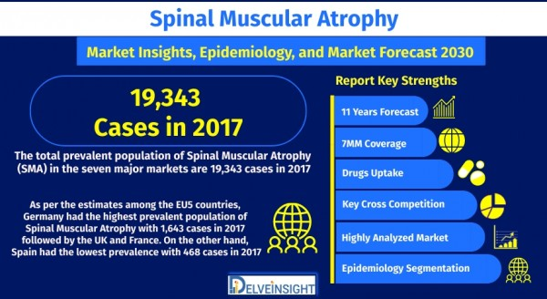 spinal-muscular-atrophy-market-size-share-trend-growth-analysis