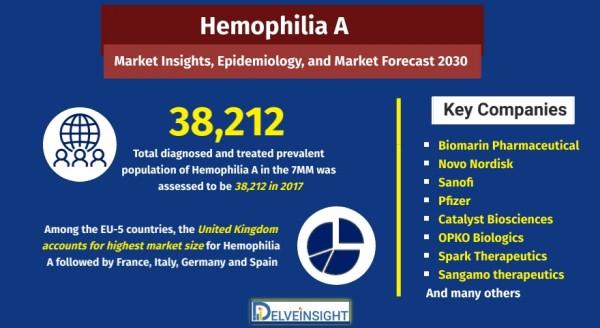 Hemophilia-A-Market-Analysis