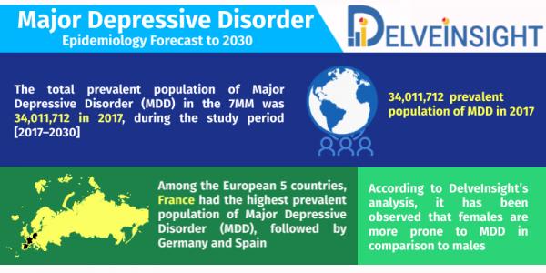 Major Depressive Disorder Epidemiology Forecast